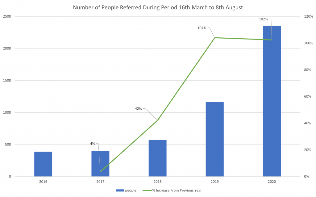 People Referred
